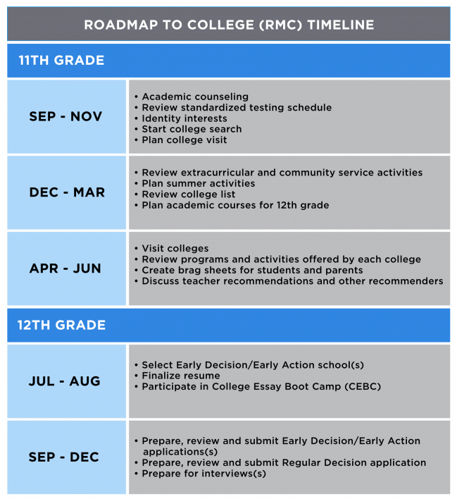Roadmap_to_College_Timeline_Table
