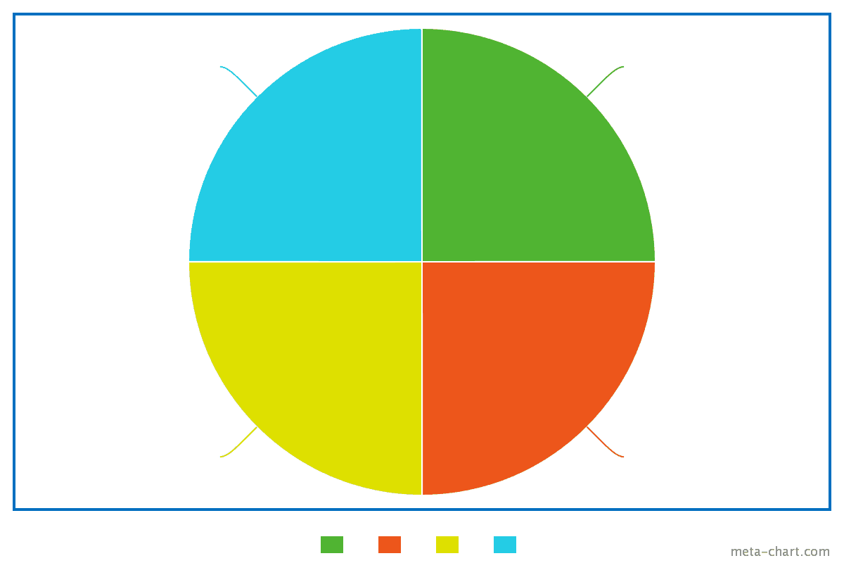 College Admissions: What's Your Pie Chart?